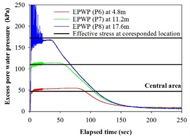 Excess pore water pressure and effective stress at different depth for model Test 1