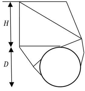 The comparison between rigid-block mechanism and failure mechanism obtained by this method NS-FEM. For the case: H/D= 1, γD/c'= 1, S/D=2, ϕ'= 20°, smooth interface