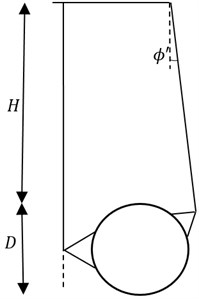 The comparison between rigid-block mechanism and failure mechanism obtained by this method NS-FEM. For the case: H/D= 3, γD/c'= 1, S/D= 2, ϕ'=10°, smooth interface