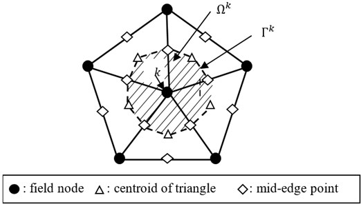 Triangular elements and smoothing cells associated with the nodes in the NS-FEM