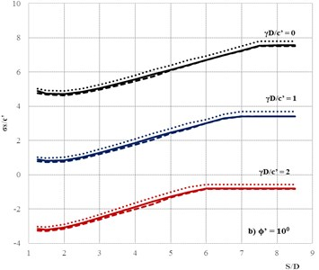 Comparisons of the stability numbers between present method  and Yamamoto et al. [17]. For the case H/D=3, smooth interface