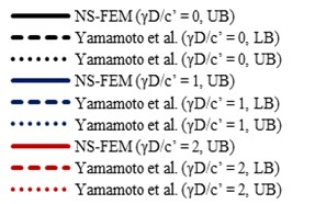 Comparisons of the stability numbers between present method  and Yamamoto et al. [17]. For the case H/D=5, smooth interface
