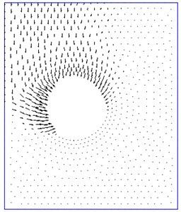 Velocity plot  (H/D= 1, S/D= 2)