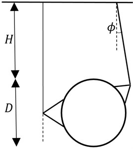 The comparison between rigid-block mechanism and failure mechanism obtained by this method NS-FEM. For the case: H/D= 1, γD/c'= 1, S/D= 1.5, ϕ'= 10, smooth interface