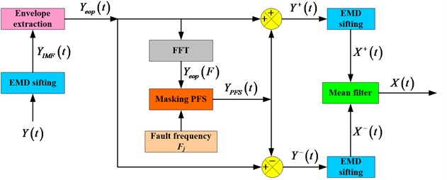 Procedure for performing the PFS-EMD