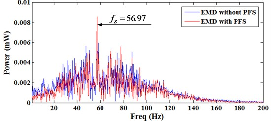Frequency spectrum of sun gear fault