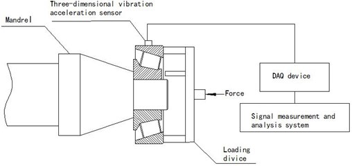 Bearing three-dimensional vibration acceleration measuring system