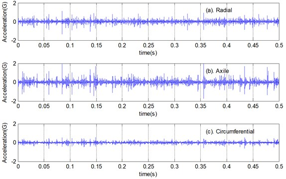 The time histories of the first bearing vibration sample in the test