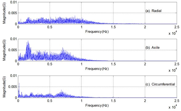 Spectrum of the first bearing vibration sample