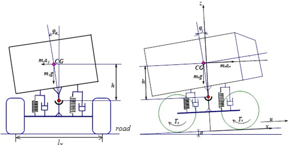 Five-DOF model of orchard vehicle rollover and tip-over