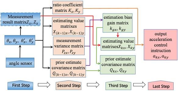 Flow chart of bodywork posture control algorithm