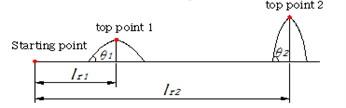 Scaled test path