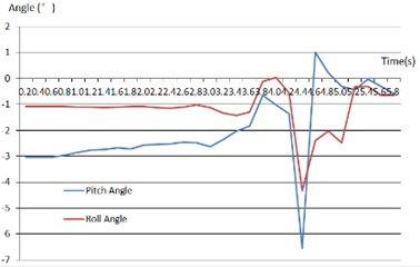 Scaled vehicle differential speed curve and 2-axis angle with ASC