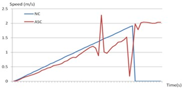 Contrast curve of Non-control (NC) and Active Safety Control (ASC)
