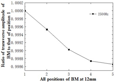 a) Ratio of basilar membrane amplitude to stapes amplitude at 12 mm; b) ratio of sound pressure  of spiral basilar membrane to sound pressure of straight-cavity basilar membrane at 12 mm;  c) ratio of horizontal basilar membrane amplitude at 12 mm to amplitude of point 1;  d) ratio of displacement amplitude of various points at 12 mm to amplitude of point 1