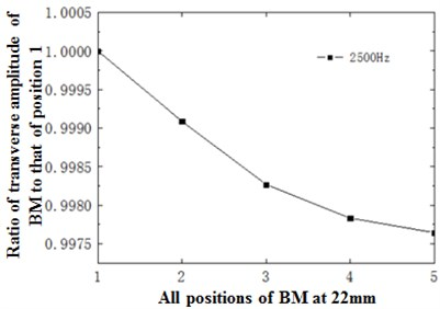 a) Ratio of horizontal basilar membrane amplitude at 22 mm to amplitude of point 1;  b) ratio of displacement amplitude of various points at 22 mm to amplitude of point 1