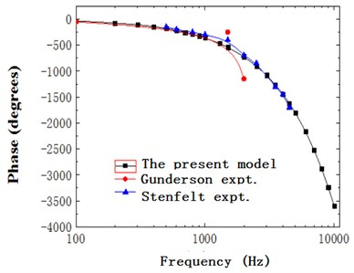 Ratio of basilar membrane phase  to stapes phase with frequency