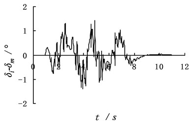 The identification result of dynamic program with the additive noise