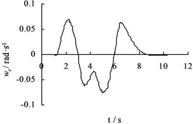 The sample of the input dynamic program method