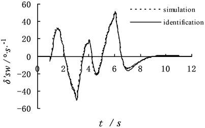 The identification result of dynamic program