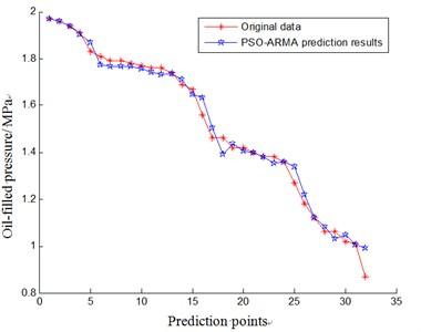 The result of aero-generator condition trend prediction based on PSO-ARMA