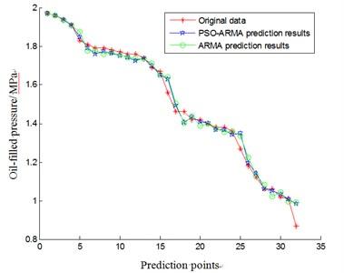 The comparison of aero-generator condition trend prediction based on PSO-ARMA and ARMA