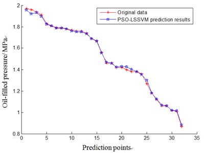 The result of aero-generator condition trend prediction based on PSO-LSSVM