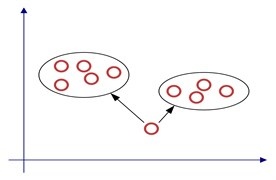 Sample clustering process