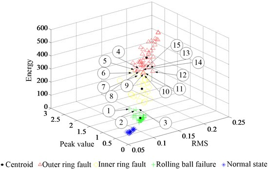 14 miles fault data clustering results