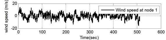 Fluctuating wind velocity samples at nodes 1, 2 and 7 (U= 30 m/s)