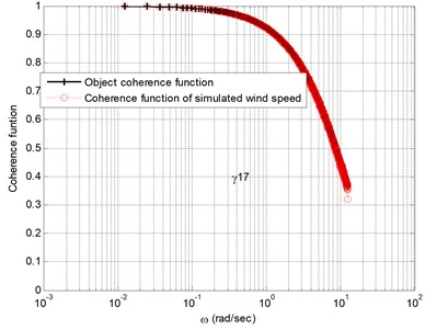 Comparison between the coherent  function and the target value of simulated fluctuating wind speed at node 2
