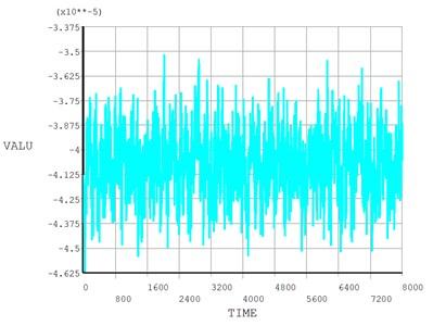 Time response curve of node 1 random wind-induced vibration
