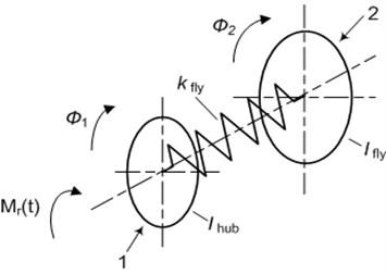 The structural model of the torsional vibration damper.  1 – hub 2 – torsional spring, 3 – flywheel of the damper