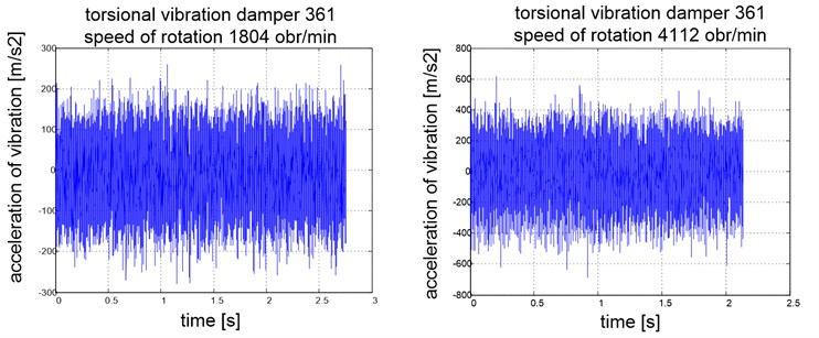 Signals of accelerations of the engine body vibrations for selected rotational speeds of the engine