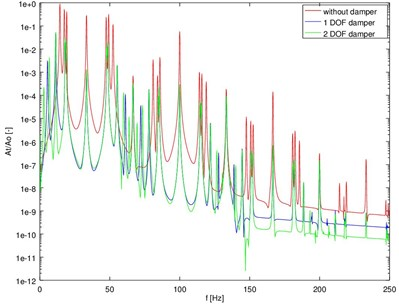 The spectra of torsional  vibration accelerations of the model  of crank system with dampers