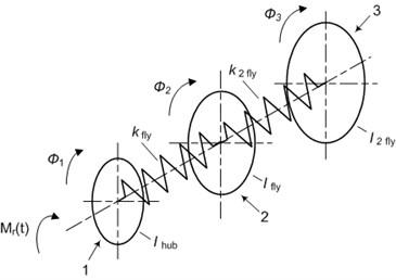 The structural model of the widerange damper of torsional vibration. 1 – hub, 2 – torsional sprint,  3 – flywheel of damper, 4 – torsional spring of second flywheel, 5 – second flywheel