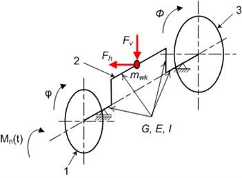 The model of the crankshaft of one piston.  1 – flywheel, 2 – crankshaft, 3 – torsional vibration damper