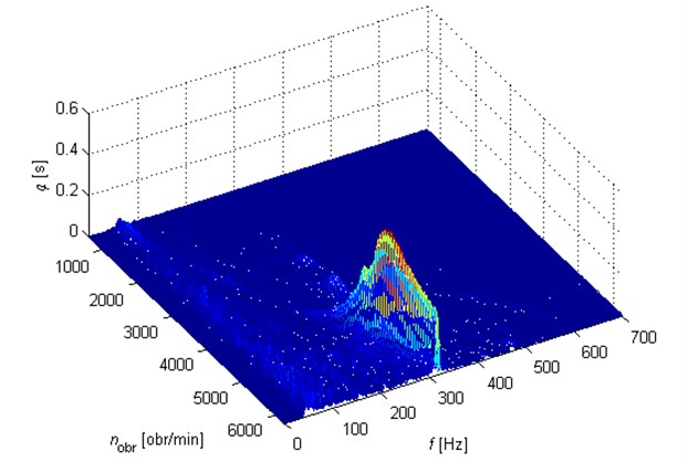 Dependence of the velocity of crankshaft vibrations on rotational speed  for an original rubber damper.