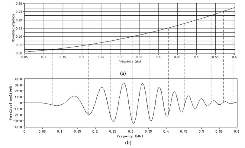 Scheme of resampling: a) the resamplings determined from the assumed  dispersion curve function kf, b) the assumed dispersion wave  in frequency domain Sf sampled using constant increments of angle