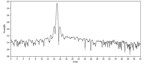 Order spectrum of the numerical simulated signal