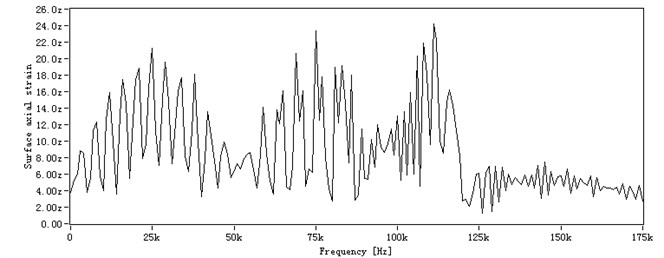The received signal: a) the received signal in time domain,  b) the received signal in frequency domain