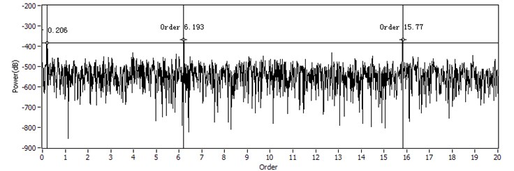 The order spectrum of received signal