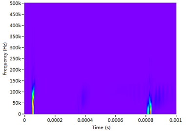 TRFs of received signal: a) STFT, b) WVD, c) Chirplet decomposition, d) S transform