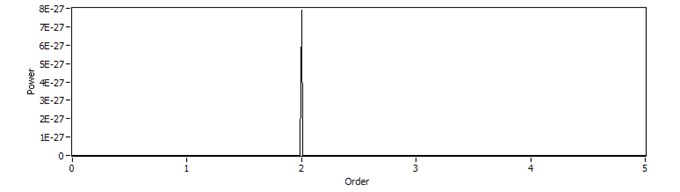The order analysis for the simulated signal: a) the equalized angle  simulated reflection signal in frequency domain, b) order spectrum of reflection signal