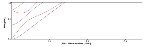 The dispersion curve of wave number-frequency