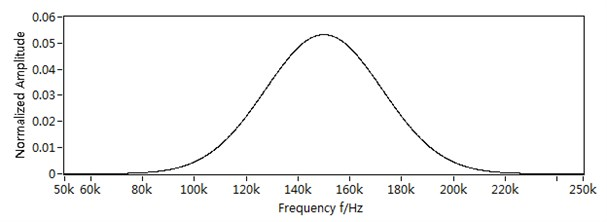 The incident signal: a) the incident signal in time domain,  b) the incident signal in frequency domain