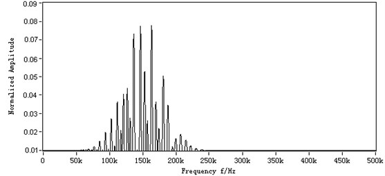 The numerical simulated signal: a) the numerical simulated signal,  b) the frequency spectrum of numerical simulated signal