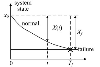 The degradation process of system
