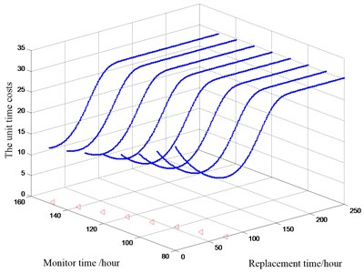 The optimal replacement time at different monitor