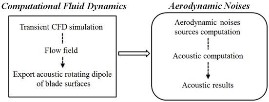 Computational process of aerodynamic noises